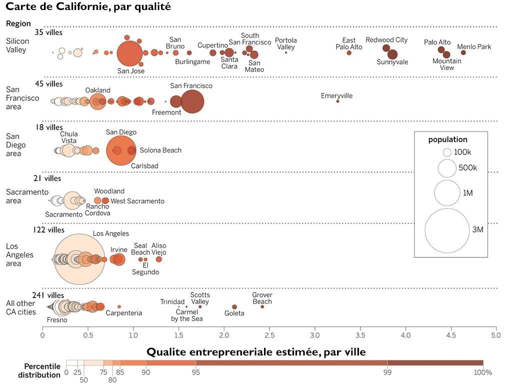 Estimer la qualite entrepreneuriale ville par ville. Chaque bulle représente une ville. La taille de la bulle reflète la taille de la ville. La couleur de la bulle varie en fonction de l'échelle de qualité présente au bas de figure. Chaque rangée représente des régions géographiques distinctes.