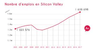 Nombre d'emplois en Silicon Valley de 2005 à 2017 une croissance forte depuis 2010