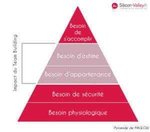 Pyramide de Maslow, représentation de l'effet du Team Building sur les besoins Silicon Valley