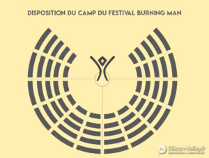 Camp de burning man qui forme un demi cercle avec en son centre le burning man
