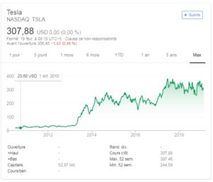 valeur-boursiere-nasdaq-100-tesla